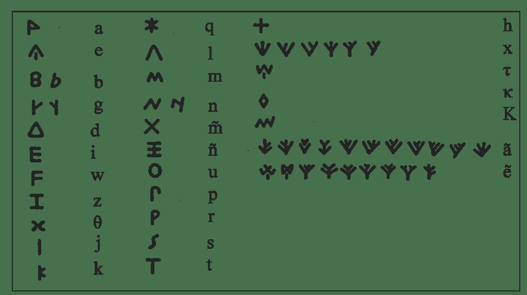 El alfabeto licio.