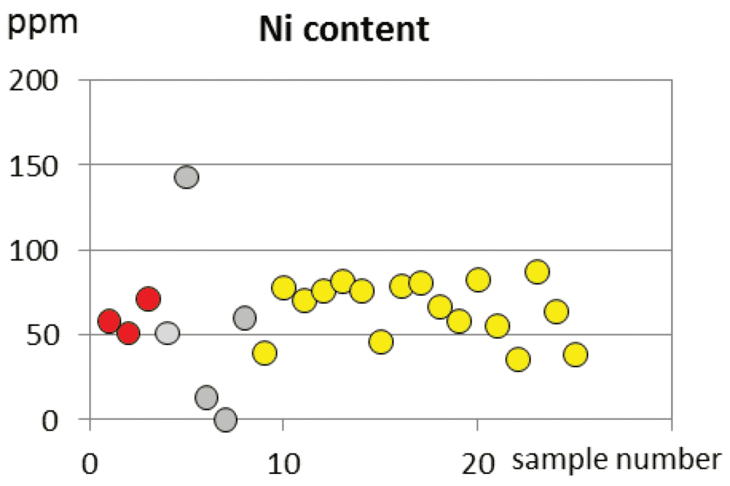 Monovariant diagram of nondiscriminative Ni content of Fažana amphorae (yellow circlets) and field samples of it's two main components, the terra rossa (red circlets) and the flysch (darker gray circlets). The lighter gray circlet shows the Ni content of resedimented flysch originated debries of Mirna river, Northwest (Gray) Istria.