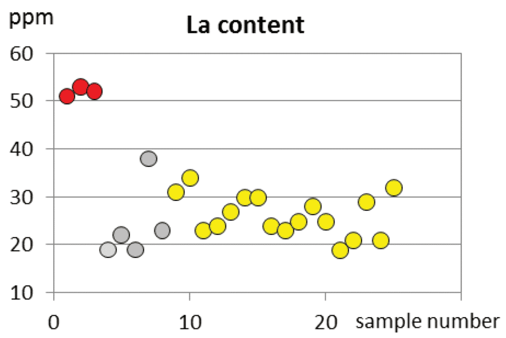 Monovariant diagram of discriminative immobile La content of Fažana amphorae (yellow circlets) and field samples of it's two main components, the terra rossa (red circlets) and the flysch (darker gray circlets). The lighter gray circlet shows the La content of resedimented flysch originated debries of Mirna river, Northwest (Gray) Istria.