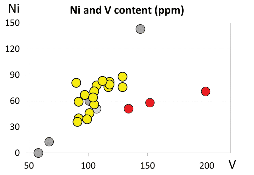 Bivariant diagram of two less discriminative trace elements (Ni and V) content of Fažana amphorae (yellow circlets) and field samples of it's two main components, the terra rossa (red circlets) and the flysch (darker gray circlets). The lighter gray circlet shows the plot of resedimented flysch originated debries of Mirna river, Northwest (Gray) Istria.