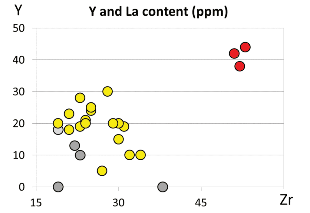 Bivariant diagram of two discriminative immobile elements (Y and La) content of Fažana amphorae (yellow circlets) and field samples of it's two main components, the terra rossa (red circlets) and the flysch (darker gray circlets). The lighter gray circlet is the plot of resedimented flysch originated debries of Mirna river, Northwest (Gray) Istria.