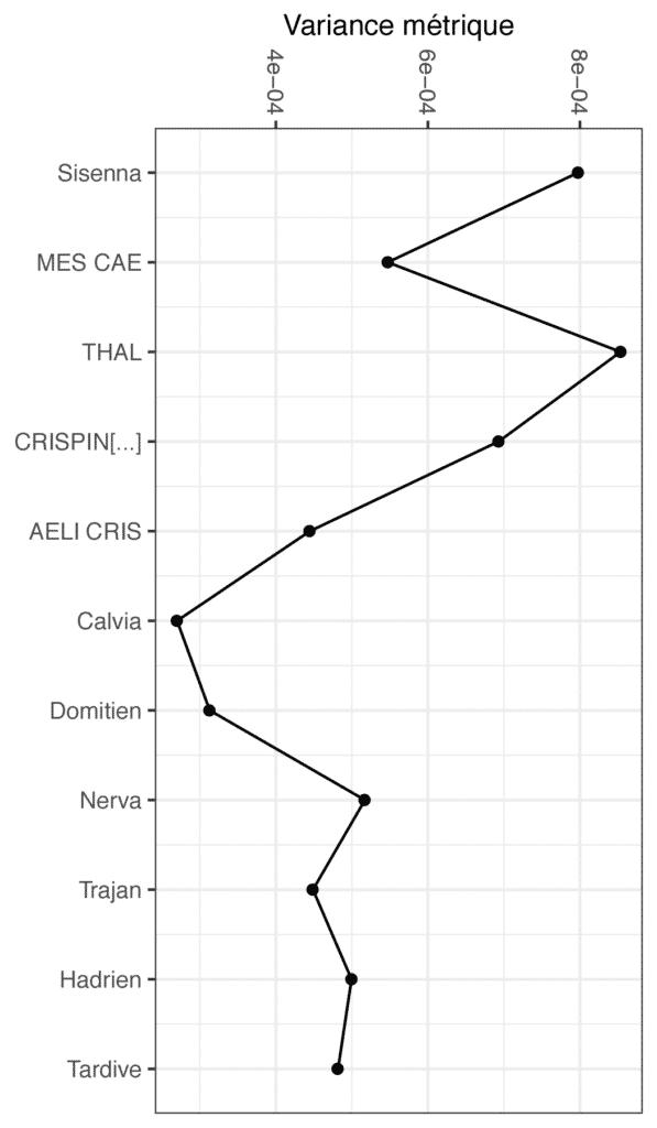 Variance métrique des données de composition pour chacun des groupes de l'atelier.