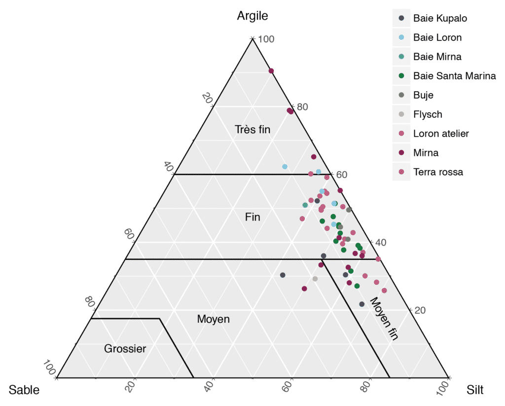Distribution des tailles de grains des échantillons de sédiments argileux obtenue par granulométrie laser. Triangle des textures du Bureau des Sols européen (Jones et al. 2005).