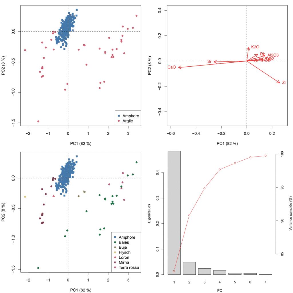 Résultats de l'analyse en composantes principales des compositions élémentaires des amphores et des sédiments argileux (données transformées clr).