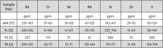 Trace element composition ranges for Fažana amphorae (AM), flysch (FL), terra rossa (TR) and resedimented flysch originated recent fluvial sediment (FS) samples.