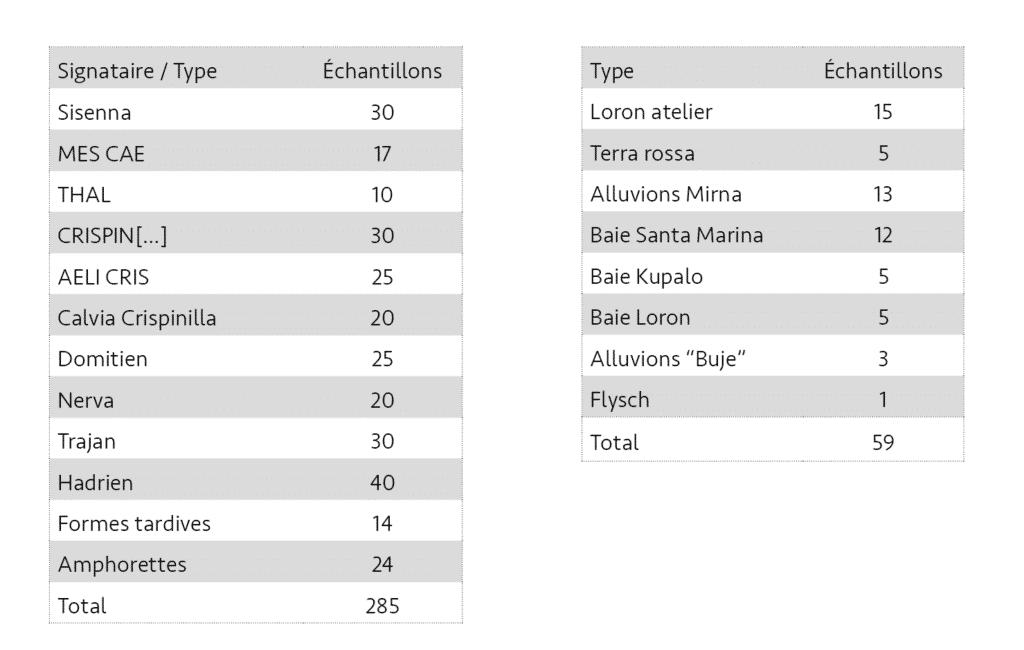 Échantillonnage des amphores de Loron en fonction des groupes de production classés selon la chronologie des estampilles. Les données mesurées sur les échantillons d'amphorettes n'ont pas été utilisées dans cet article. Échantillonnage des sédiments argileux pour chaque type de matériau géologique étudié dans cet article.