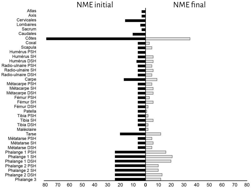NME du mouton (Ovis aries) avant (initial) et après (final) action des carnivores sur la cellule 1.