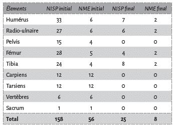 Décompte du nombre de fragments (NISP) et d'éléments osseux (NME) disposés sur la cellule expérimentale et retrouvés après chapardage par les loups.