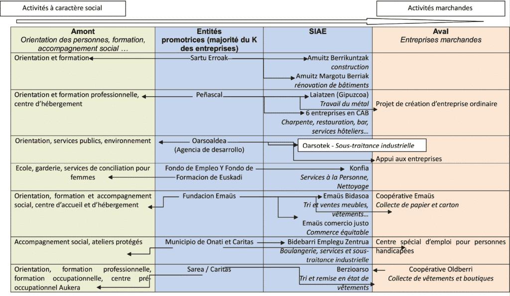 Intégration horizontale des SIAE du Guipuzcoa