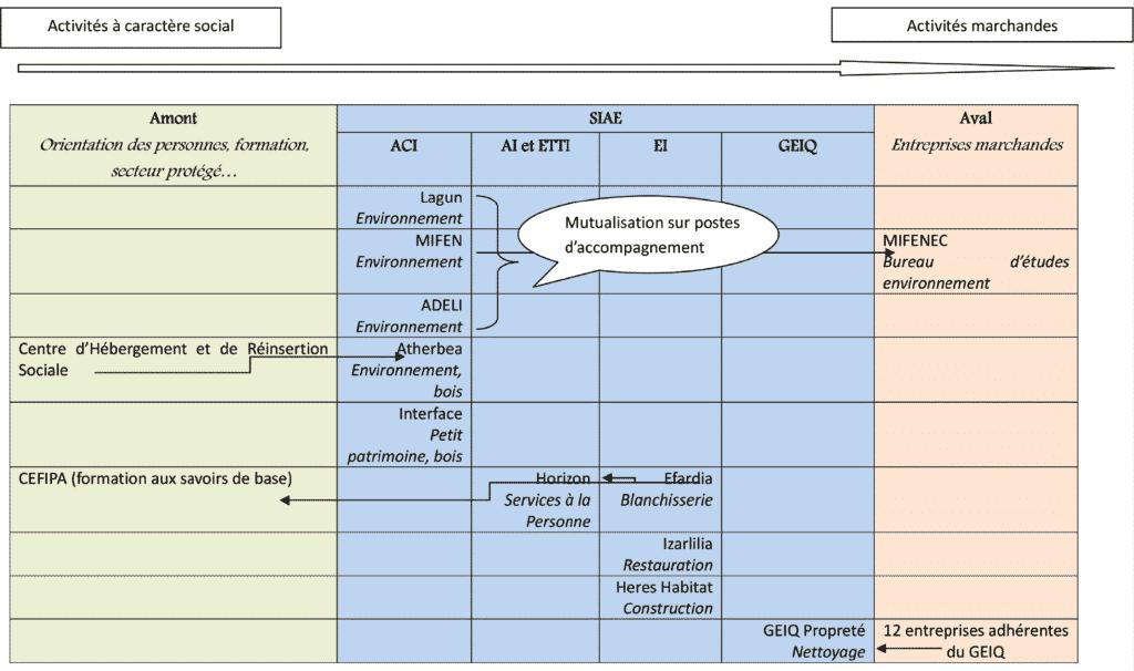 Intégration horizontale des SIAE du Pays basque français