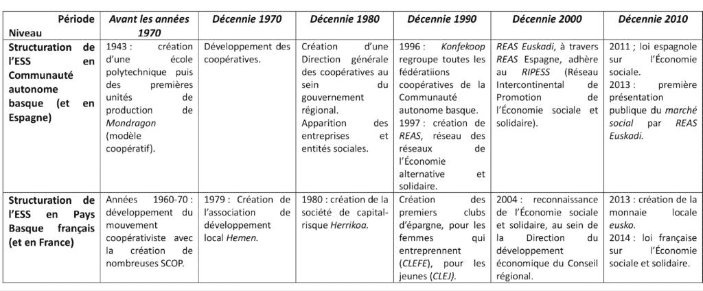 Chronologie des principales étapes