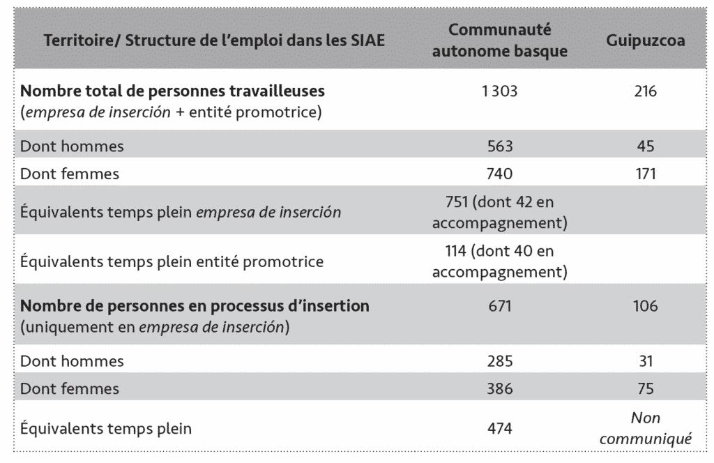 Tableau 1 - Les SIAE en Communauté autonome basque et Guipuzcoa