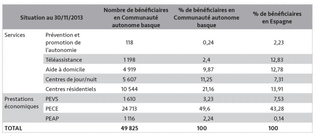 Tableau 3 - Nombre de bénéficiaires pour les services et prestations économiques en matière de dépendance en Communauté autonome basque et en Espagne