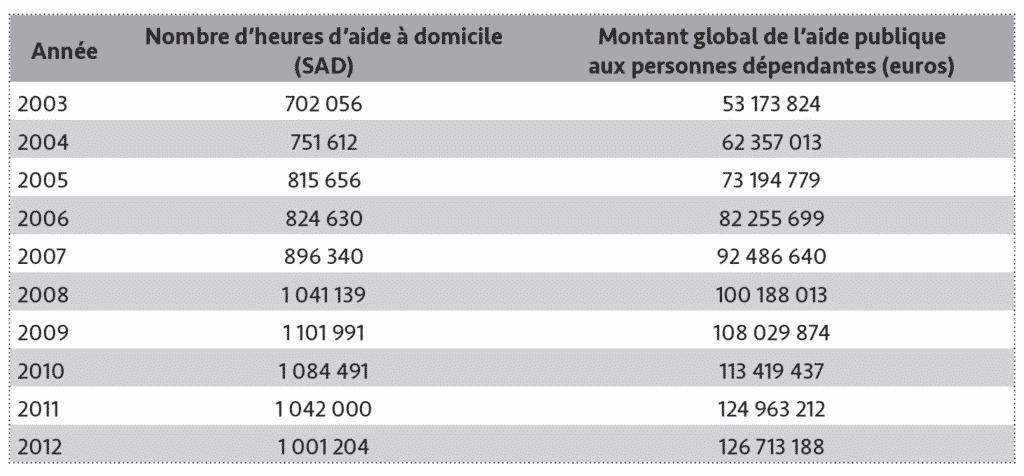Tableau 4 - Évolution du service d'aide à domicile (SAD) et de l'aide publique à la dépendance dans le Guipuzcoa entre 2003 et 2012