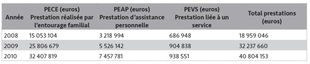 Tableau 5 - Évolution des prestations économiques liées à la dépendance entre 2008 et 2010 dans le Guipuzcoa