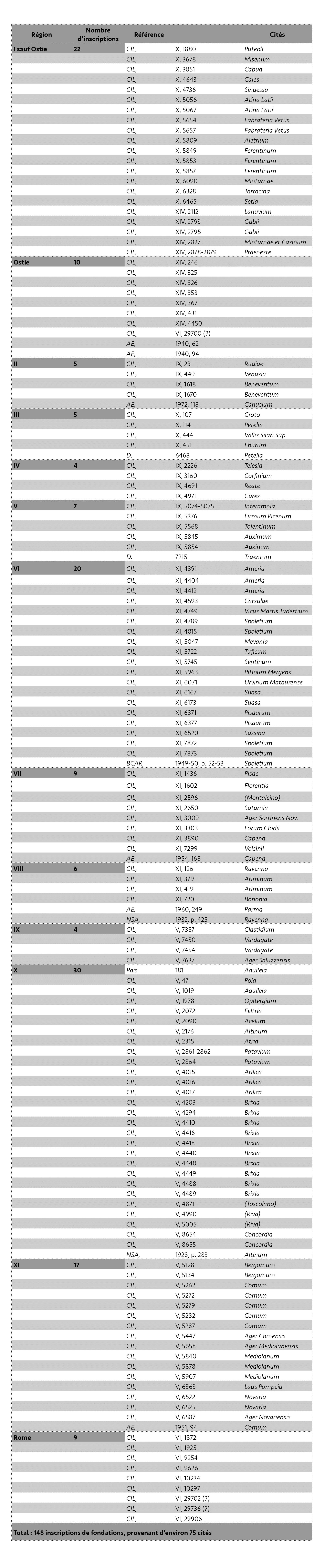 Tableau 16
