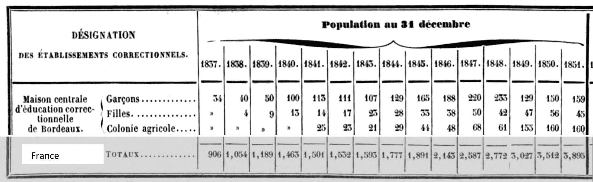Tableau 3. Population des enfants détenus à Bordeaux 1837-1851 (Bucquet Paul, « Tableau de la situation morale et matérielle… », op. cit., p. 54).